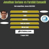 Jonathan Soriano vs Farshid Esmaeili h2h player stats