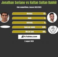 Jonathan Soriano vs Hattan Sultan Babhir h2h player stats
