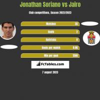 Jonathan Soriano vs Jairo h2h player stats