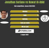 Jonathan Soriano vs Nawaf Al-Abid h2h player stats