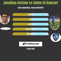 Jonathan Soriano vs Salem Al-Dawsari h2h player stats