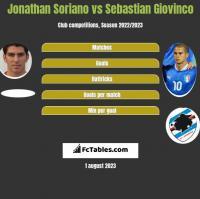 Jonathan Soriano vs Sebastian Giovinco h2h player stats