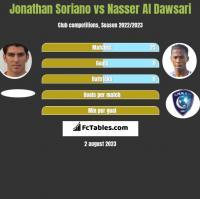 Jonathan Soriano vs Nasser Al Dawsari h2h player stats