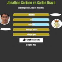 Jonathan Soriano vs Carlos Bravo h2h player stats