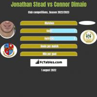 Jonathan Stead vs Connor Dimaio h2h player stats