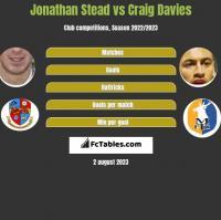 Jonathan Stead vs Craig Davies h2h player stats