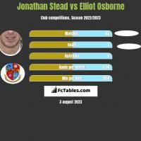 Jonathan Stead vs Elliot Osborne h2h player stats