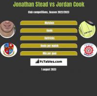 Jonathan Stead vs Jordan Cook h2h player stats