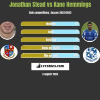 Jonathan Stead vs Kane Hemmings h2h player stats