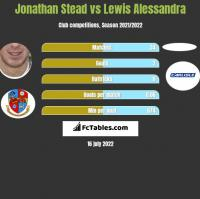 Jonathan Stead vs Lewis Alessandra h2h player stats
