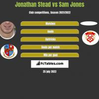 Jonathan Stead vs Sam Jones h2h player stats