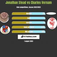 Jonathan Stead vs Charles Vernam h2h player stats