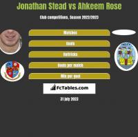 Jonathan Stead vs Ahkeem Rose h2h player stats