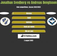 Jonathan Svedberg vs Andreas Bengtsson h2h player stats