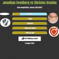 Jonathan Svedberg vs Christos Gravius h2h player stats