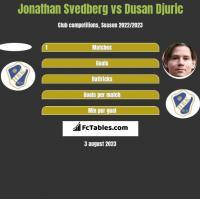 Jonathan Svedberg vs Dusan Djuric h2h player stats