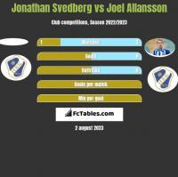 Jonathan Svedberg vs Joel Allansson h2h player stats