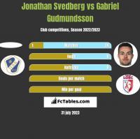 Jonathan Svedberg vs Gabriel Gudmundsson h2h player stats