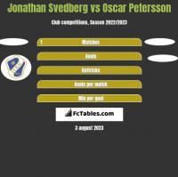 Jonathan Svedberg vs Oscar Petersson h2h player stats