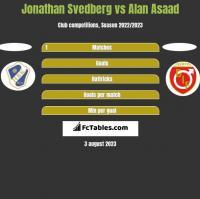 Jonathan Svedberg vs Alan Asaad h2h player stats