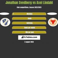 Jonathan Svedberg vs Axel Lindahl h2h player stats