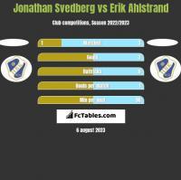 Jonathan Svedberg vs Erik Ahlstrand h2h player stats