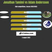 Jonathan Tamimi vs Adam Andersson h2h player stats