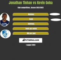 Jonathan Tinhan vs Kevin Goba h2h player stats