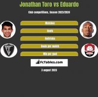 Jonathan Toro vs Eduardo h2h player stats