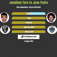 Jonathan Toro vs Joao Pedro h2h player stats