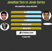 Jonathan Toro vs Jorge Correa h2h player stats