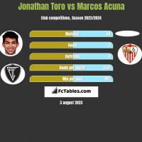 Jonathan Toro vs Marcos Acuna h2h player stats