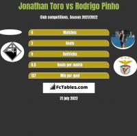 Jonathan Toro vs Rodrigo Pinho h2h player stats