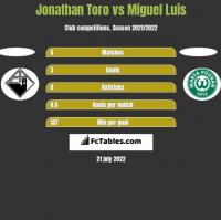 Jonathan Toro vs Miguel Luis h2h player stats