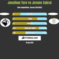 Jonathan Toro vs Jovane Cabral h2h player stats