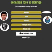 Jonathan Toro vs Rodrigo h2h player stats