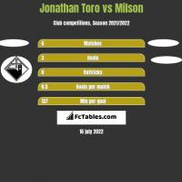 Jonathan Toro vs Milson h2h player stats