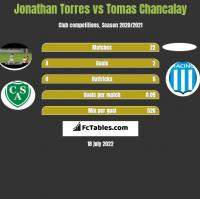 Jonathan Torres vs Tomas Chancalay h2h player stats