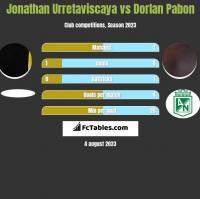 Jonathan Urretaviscaya vs Dorlan Pabon h2h player stats
