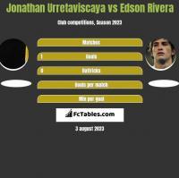 Jonathan Urretaviscaya vs Edson Rivera h2h player stats