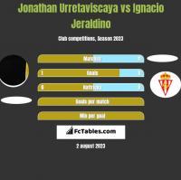 Jonathan Urretaviscaya vs Ignacio Jeraldino h2h player stats