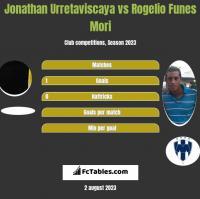 Jonathan Urretaviscaya vs Rogelio Funes Mori h2h player stats