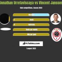 Jonathan Urretaviscaya vs Vincent Janssen h2h player stats