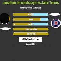 Jonathan Urretaviscaya vs Jairo Torres h2h player stats