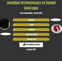 Jonathan Urretaviscaya vs Ismael Solorzano h2h player stats