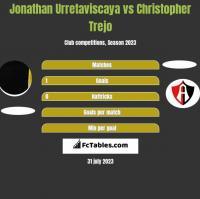 Jonathan Urretaviscaya vs Christopher Trejo h2h player stats