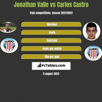 Jonathan Valle vs Carlos Castro h2h player stats