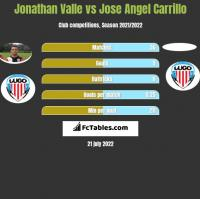 Jonathan Valle vs Jose Angel Carrillo h2h player stats