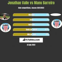 Jonathan Valle vs Manu Barreiro h2h player stats