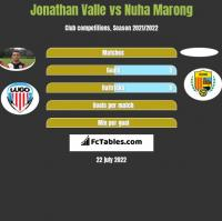 Jonathan Valle vs Nuha Marong h2h player stats